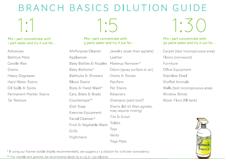 Branch_basics_dilution_guide-2